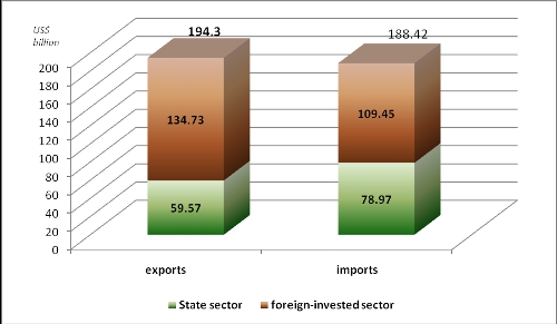 Trade Surplus Hits Nearly US$6 Bln in Nine Months