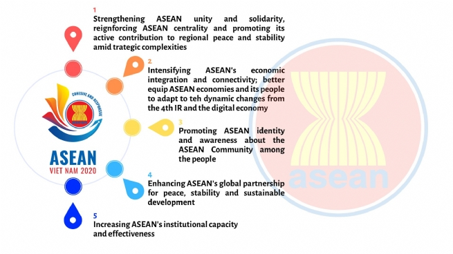 Theme and Priorities of Viet Nam's 2020 ASEAN Chairmanship Unveiled