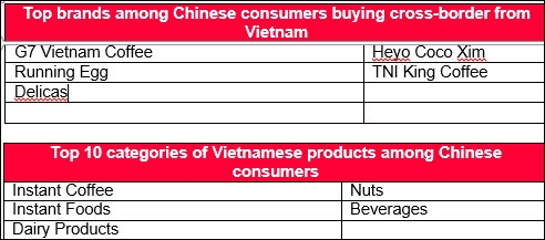 Vietnamese Brands See Demand in China at Alibaba's 2020 11.11 Global Shopping Festival