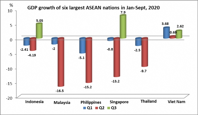Viet Nam Is Only Economy in ASEAN to Attain Positive Growth