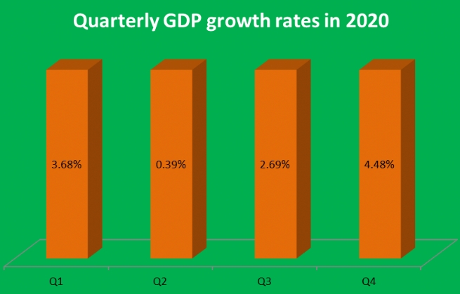 Economy expands 2.91% in 2020: GSO