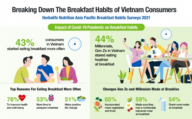 Desire to Improve Their Health Motivates Vietnam Consumers to Start Eating Breakfast More Often During the Pandemic