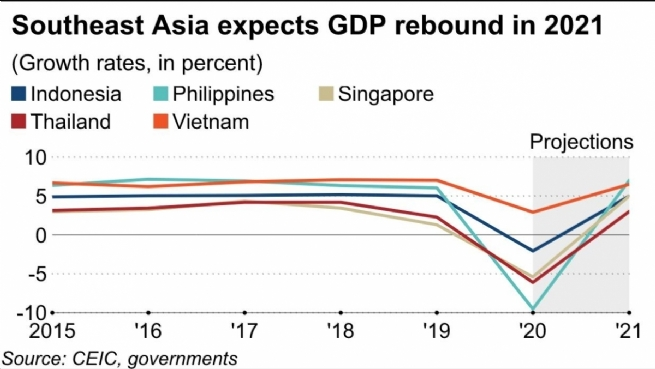 Vietnam's Economy to Be Southeast Asia's Growth Leader in 2021: Nikkei