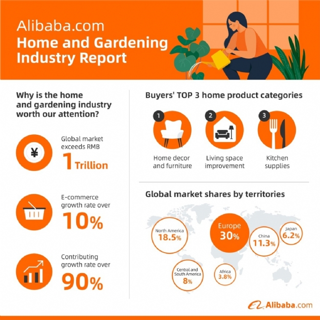 Alibaba.com: Global Value of Home and Gardening Market Exceeds VND3,509.5 Tln